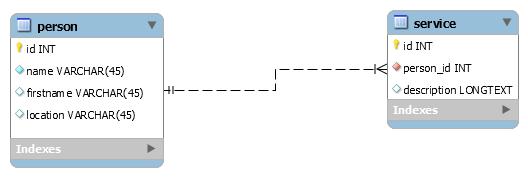 La base de données Bartering