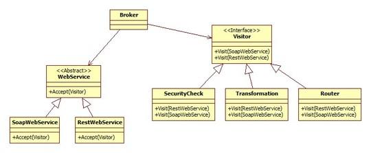 Broker Visitor UML