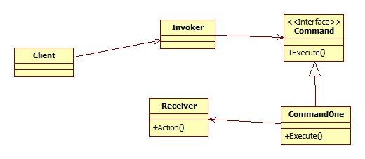 Command UML