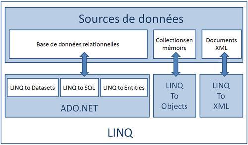 Architecture de LINQ