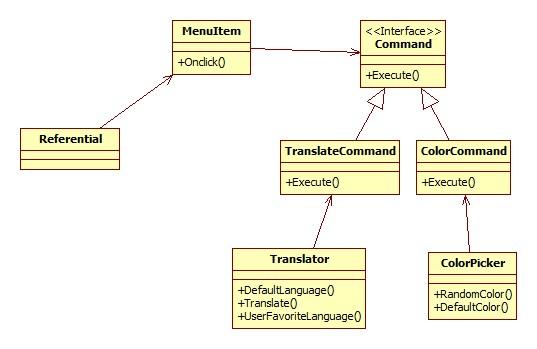 Referential UML